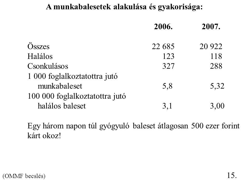 A munkabalesetek alakulása és gyakorisága: 2006.2007. Összes22 685 20 922 Halálos 123 118 Csonkulásos 327 288 1 000 foglalkoztatottra jutó munkabalese