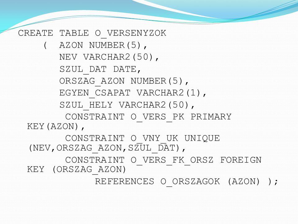 CREATE TABLE O_VERSENYZOK ( AZON NUMBER(5), NEV VARCHAR2(50), SZUL_DAT DATE, ORSZAG_AZON NUMBER(5), EGYEN_CSAPAT VARCHAR2(1), SZUL_HELY VARCHAR2(50),