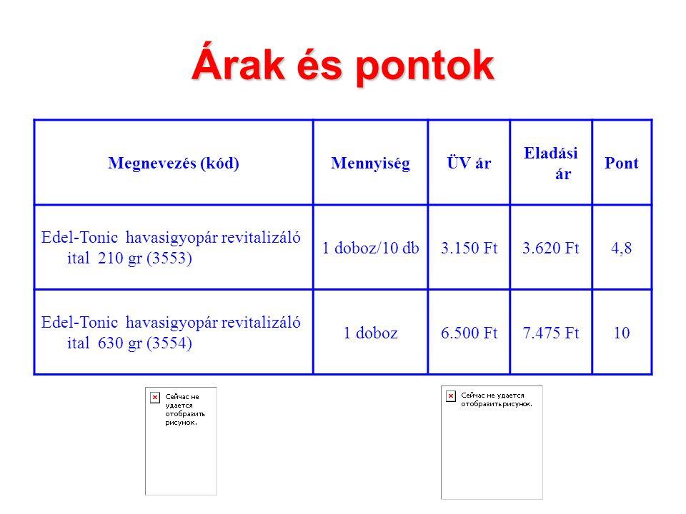 Árak és pontok Megnevezés (kód)MennyiségÜV ár Eladási ár Pont Edel-Tonic havasigyopár revitalizáló ital 210 gr (3553) 1 doboz/10 db3.150 Ft3.620 Ft4,8 Edel-Tonic havasigyopár revitalizáló ital 630 gr (3554) 1 doboz6.500 Ft7.475 Ft10