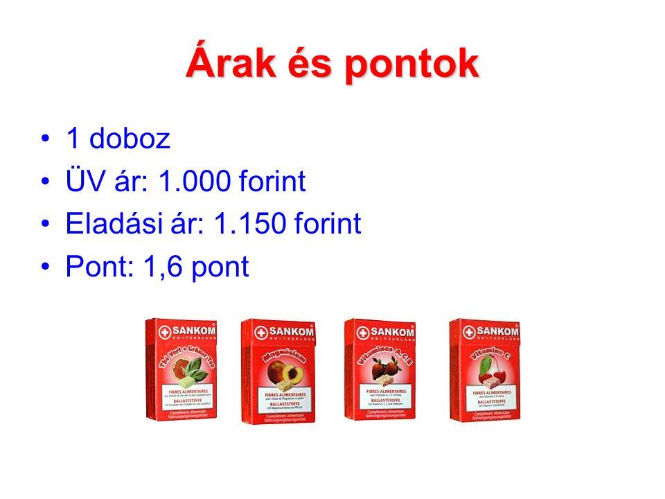 Árak és pontok 1 doboz ÜV ár: 1.000 forint Eladási ár: 1.150 forint Pont: 1,6 pont