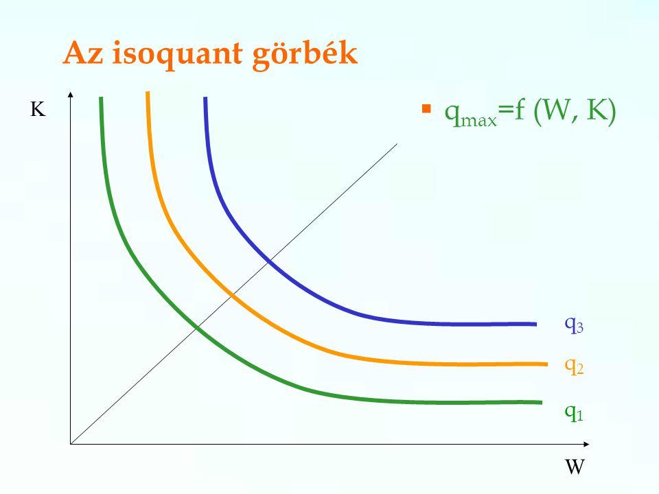 Az isoquant görbék  q max =f (W, K) K W q1q1 q3q3 q2q2