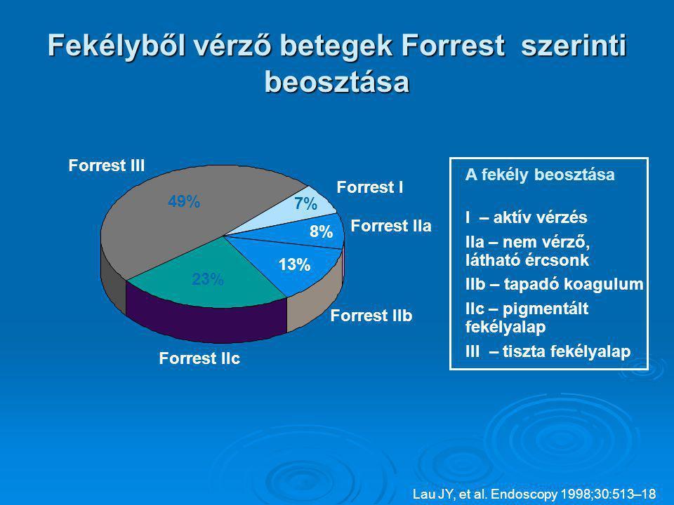 Forrest IIa 8% Forrest III 49% Forrest IIc 23% Forrest IIb 13% Forrest I 7% Fekélyből vérző betegek Forrest szerinti beosztása I – aktív vérzés IIa – nem vérző, látható ércsonk IIb – tapadó koagulum IIc – pigmentált fekélyalap III – tiszta fekélyalap A fekély beosztása Lau JY, et al.