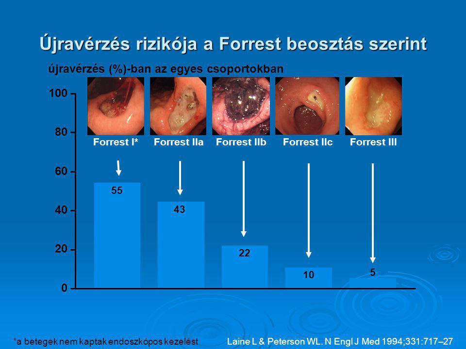 Újravérzés rizikója a Forrest beosztás szerint Forrest I*Forrest IIaForrest IIbForrest IIcForrest III 55 43 22 10 5 0 20 40 60 80 100 újravérzés (%)-ban az egyes csoportokban Laine L & Peterson WL.
