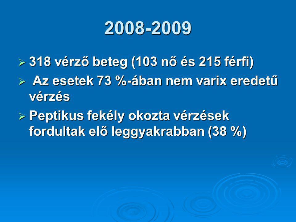 2008-2009  318 vérző beteg (103 nő és 215 férfi)  Az esetek 73 %-ában nem varix eredetű vérzés  Peptikus fekély okozta vérzések fordultak elő leggyakrabban (38 %)