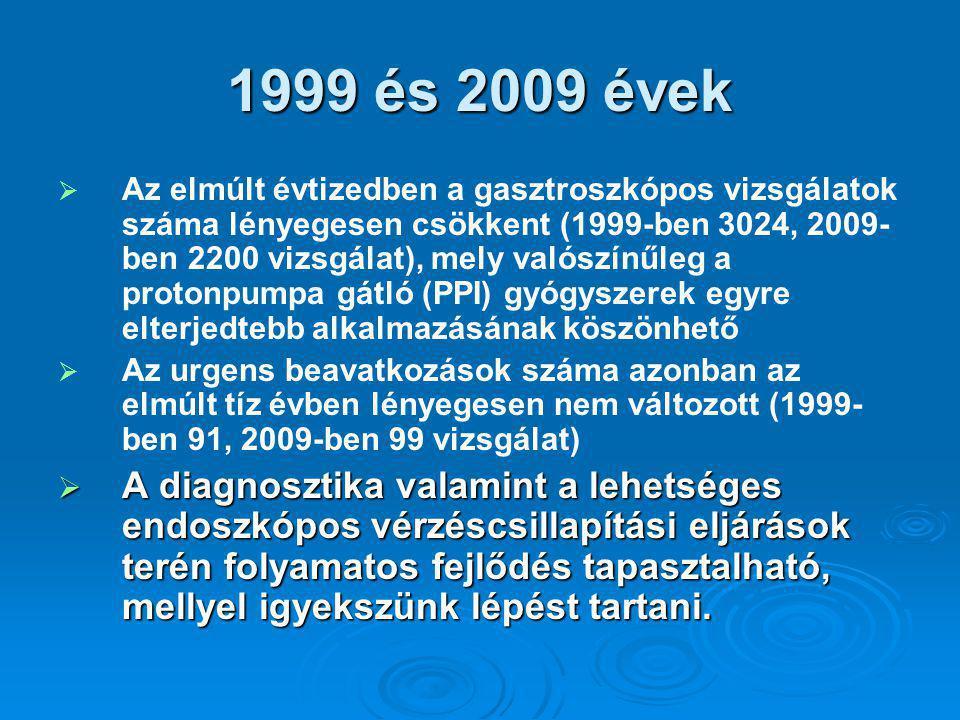 1999 és 2009 évek   Az elmúlt évtizedben a gasztroszkópos vizsgálatok száma lényegesen csökkent (1999-ben 3024, 2009- ben 2200 vizsgálat), mely valószínűleg a protonpumpa gátló (PPI) gyógyszerek egyre elterjedtebb alkalmazásának köszönhető   Az urgens beavatkozások száma azonban az elmúlt tíz évben lényegesen nem változott (1999- ben 91, 2009-ben 99 vizsgálat)  A diagnosztika valamint a lehetséges endoszkópos vérzéscsillapítási eljárások terén folyamatos fejlődés tapasztalható, mellyel igyekszünk lépést tartani.