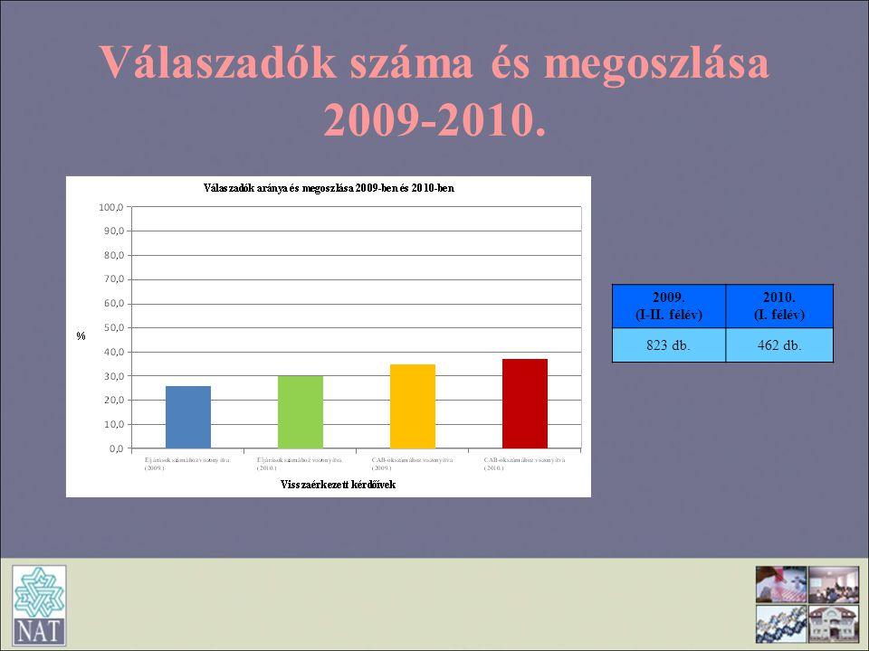 Válaszadók száma és megoszlása 2009-2010. 2009. (I-II. félév) 2010. (I. félév) 823 db.462 db.