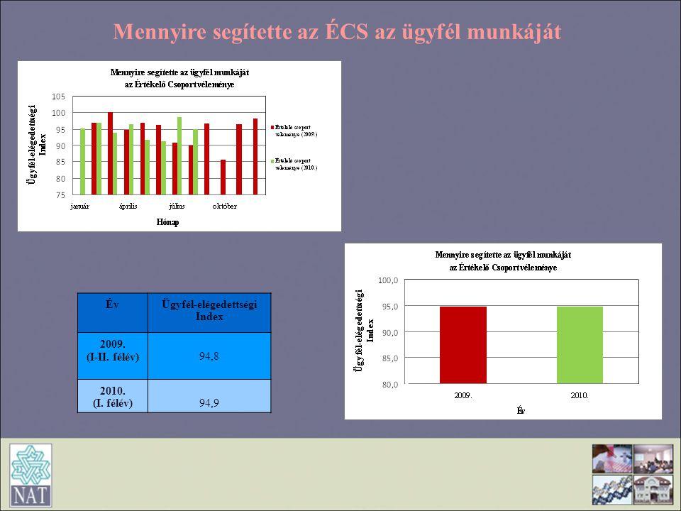 Mennyire segítette az ÉCS az ügyfél munkáját ÉvÜgyfél-elégedettségi Index 2009. (I-II. félév) 94,8 2010. (I. félév)94,9