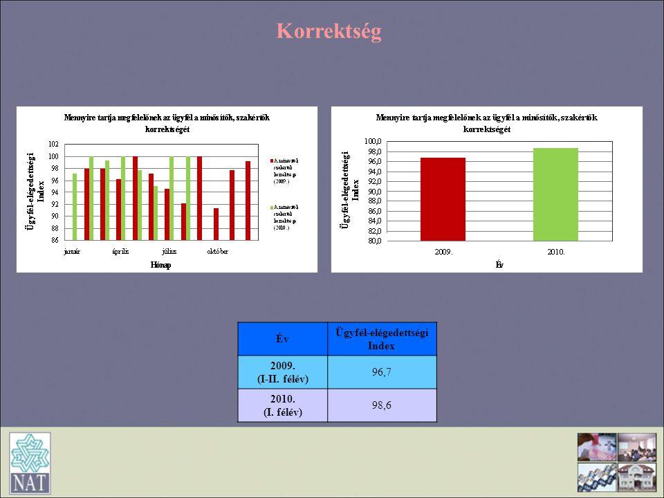 Korrektség Év Ügyfél-elégedettségi Index 2009. (I-II. félév) 96,7 2010. (I. félév) 98,6