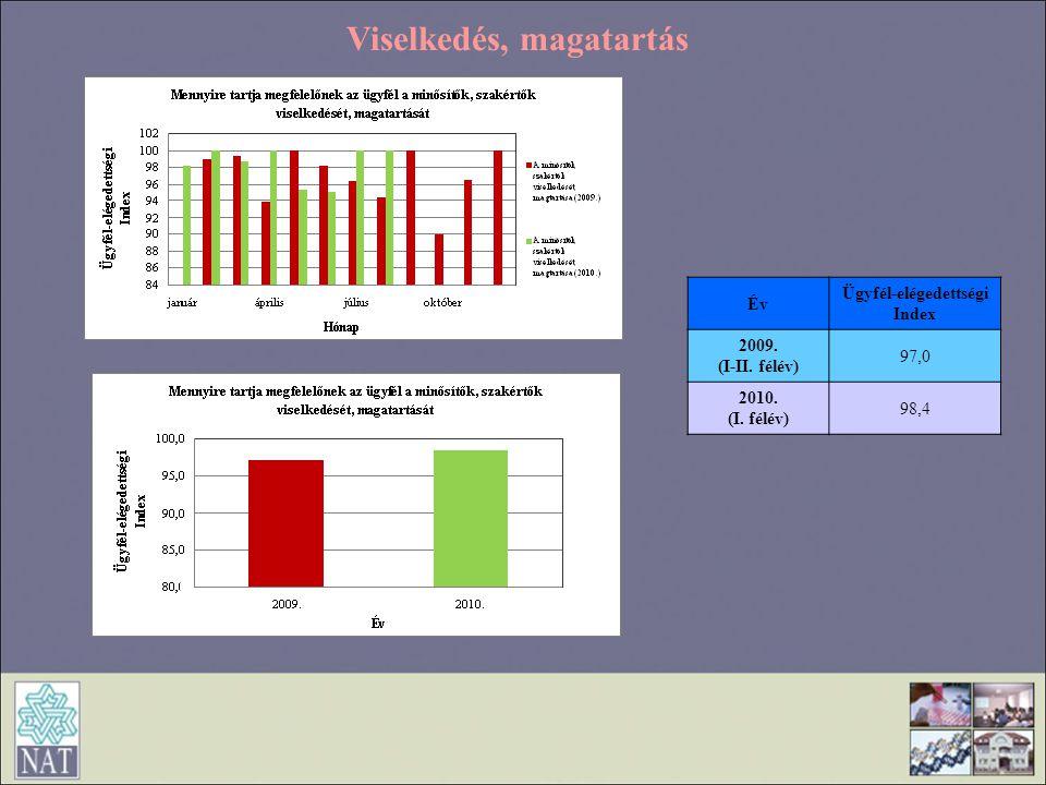 Viselkedés, magatartás Év Ügyfél-elégedettségi Index 2009. (I-II. félév) 97,0 2010. (I. félév) 98,4