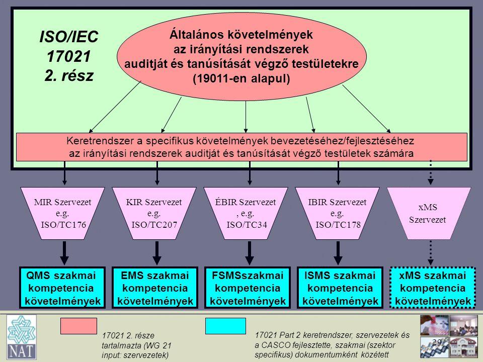 29 Általános követelmények az irányítási rendszerek auditját és tanúsítását végző testületekre (19011-en alapul) QMS szakmai kompetencia követelmények