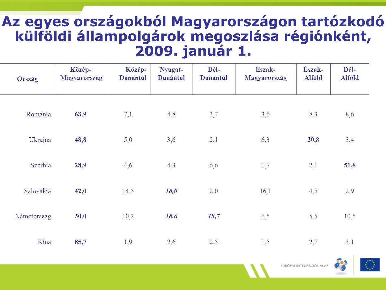 Az egyes országokból Magyarországon tartózkodó külföldi állampolgárok megoszlása régiónként, 2009. január 1. Ország Közép- Magyarország Közép- Dunántú