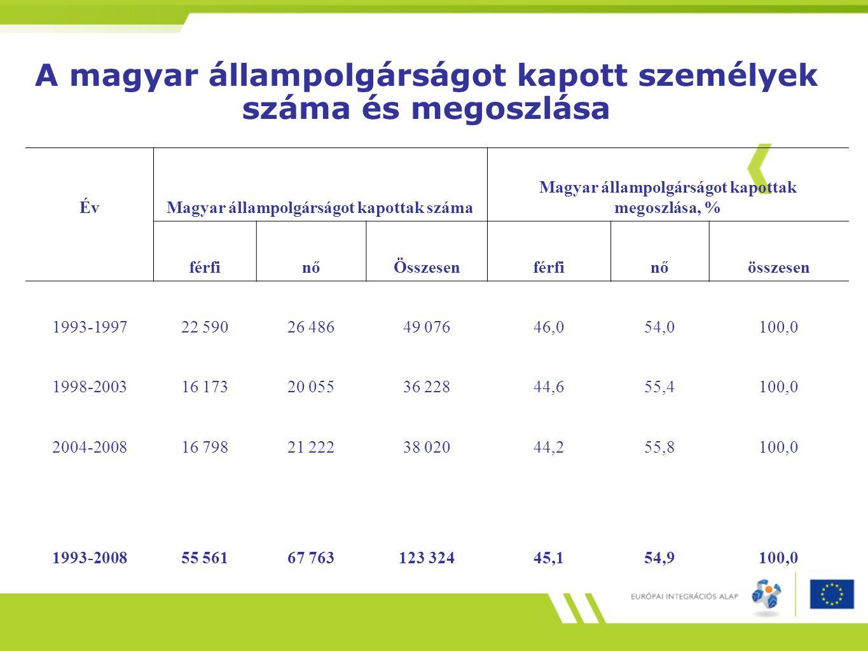 A magyar állampolgárságot kapott személyek száma és megoszlása ÉvMagyar állampolgárságot kapottak száma Magyar állampolgárságot kapottak megoszlása, %