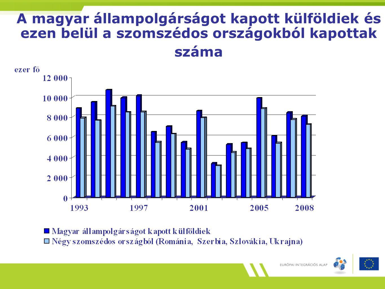 A magyar állampolgárságot kapott külföldiek és ezen belül a szomszédos országokból kapottak száma