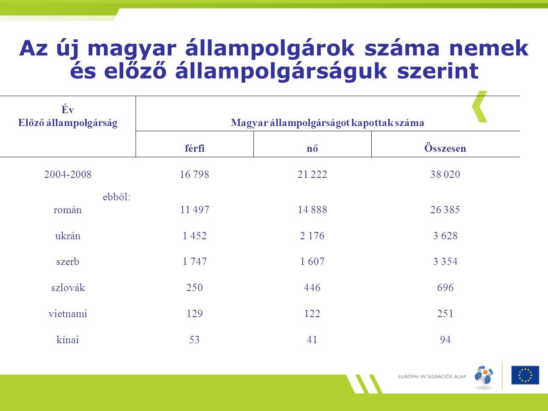 Az új magyar állampolgárok száma nemek és előző állampolgárságuk szerint Év Előző állampolgárságMagyar állampolgárságot kapottak száma férfinőÖsszesen