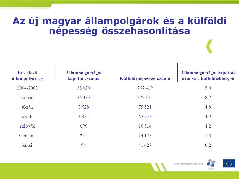 Az új magyar állampolgárok és a külföldi népesség összehasonlítása Év / előző állampolgárság Állampolgárságot kapottak számaKülföldi népesség száma Ál
