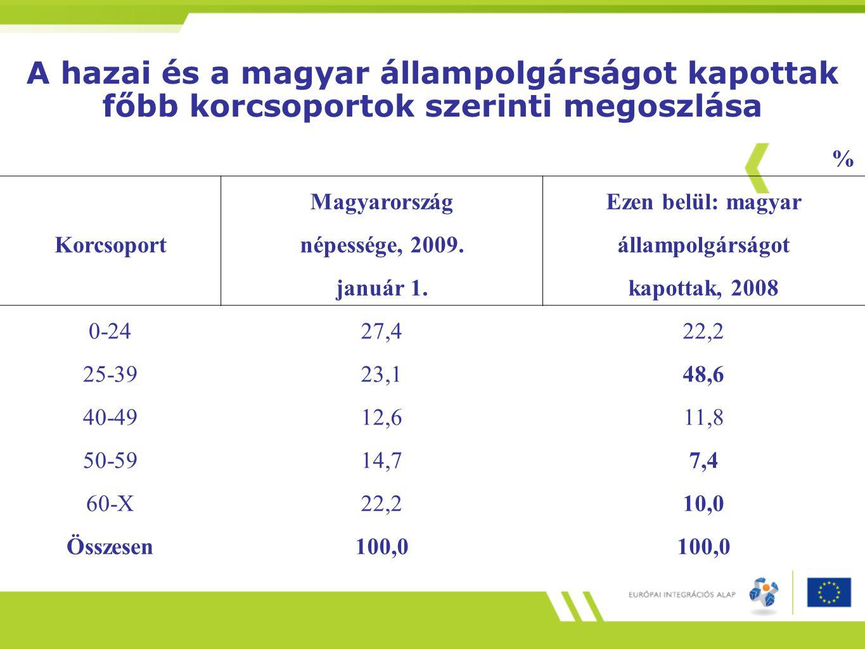 A hazai és a magyar állampolgárságot kapottak főbb korcsoportok szerinti megoszlása % MagyarországEzen belül: magyar Korcsoportnépessége, 2009.állampo