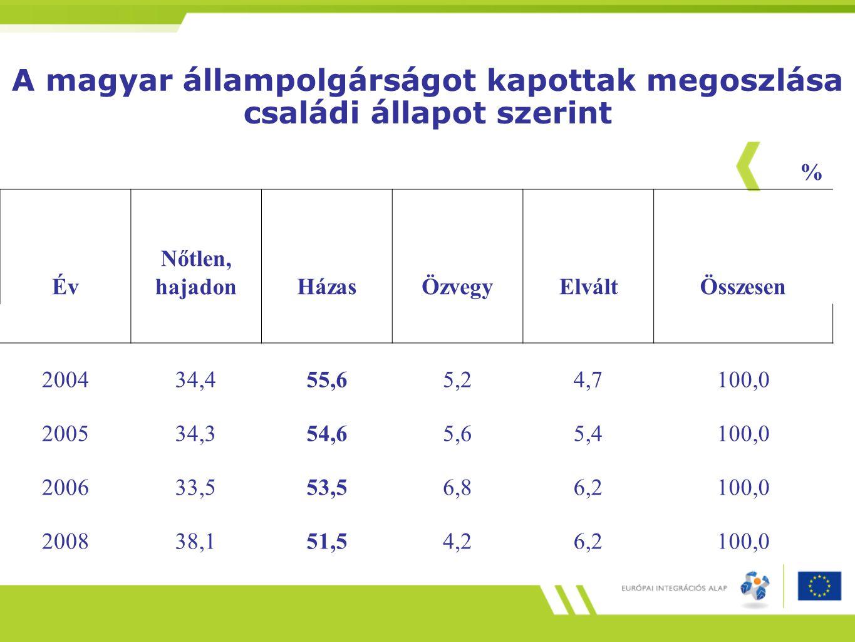 A magyar állampolgárságot kapottak megoszlása családi állapot szerint % Év Nőtlen, hajadonHázasÖzvegyElváltÖsszesen 200434,455,65,24,7100,0 200534,354