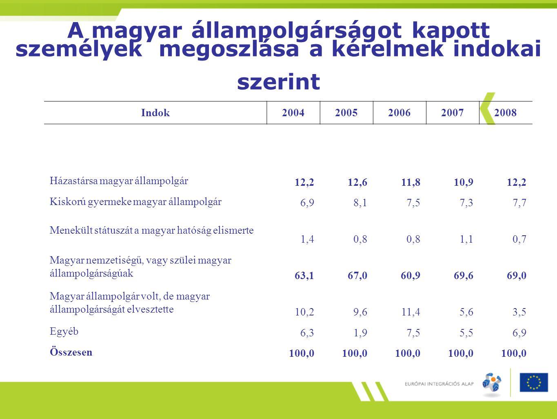 A magyar állampolgárságot kapott személyek megoszlása a kérelmek indokai szerint Indok20042005200620072008 Házastársa magyar állampolgár 12,212,611,81