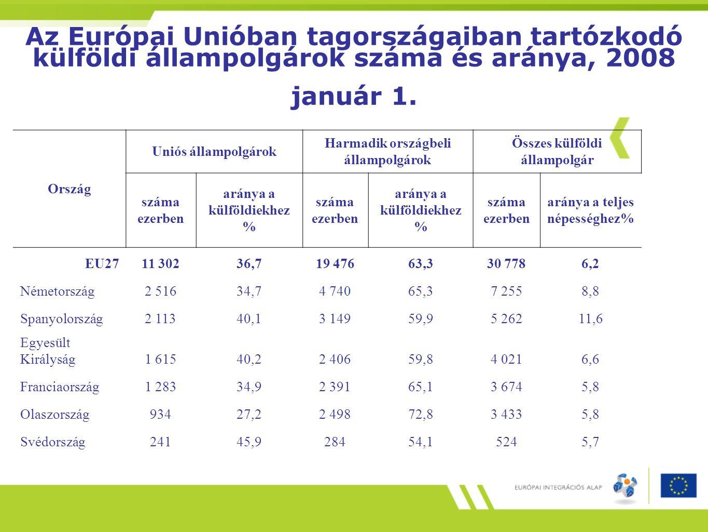 Az Európai Unióban tagországaiban tartózkodó külföldi állampolgárok száma és aránya, 2008 január 1. Ország Uniós állampolgárok Harmadik országbeli áll