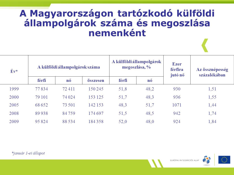 A Magyarországon tartózkodó külföldi állampolgárok száma és megoszlása nemenként Év* A külföldi állampolgárok száma A külföldi állampolgárok megoszlás