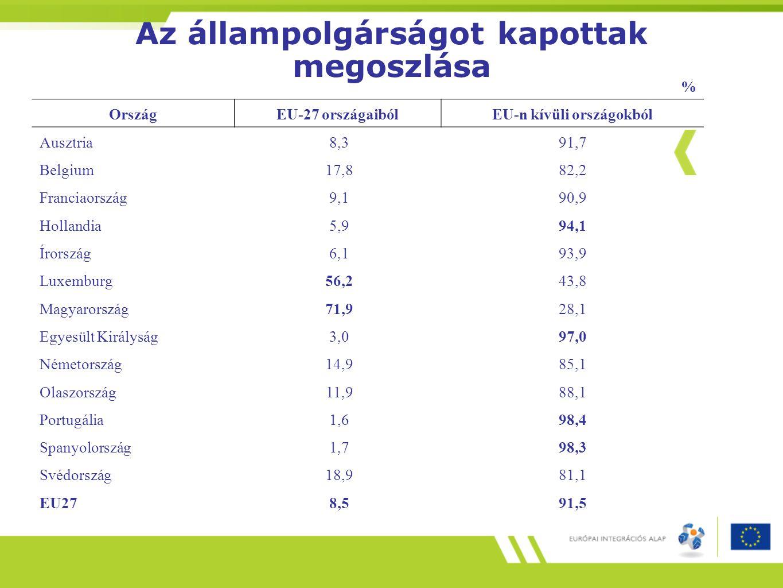 Az állampolgárságot kapottak megoszlása % OrszágEU-27 országaibólEU-n kívüli országokból Ausztria 8,391,7 Belgium 17,882,2 Franciaország 9,190,9 Holla
