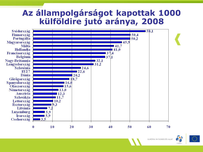 Az állampolgárságot kapottak 1000 külföldire jutó aránya, 2008