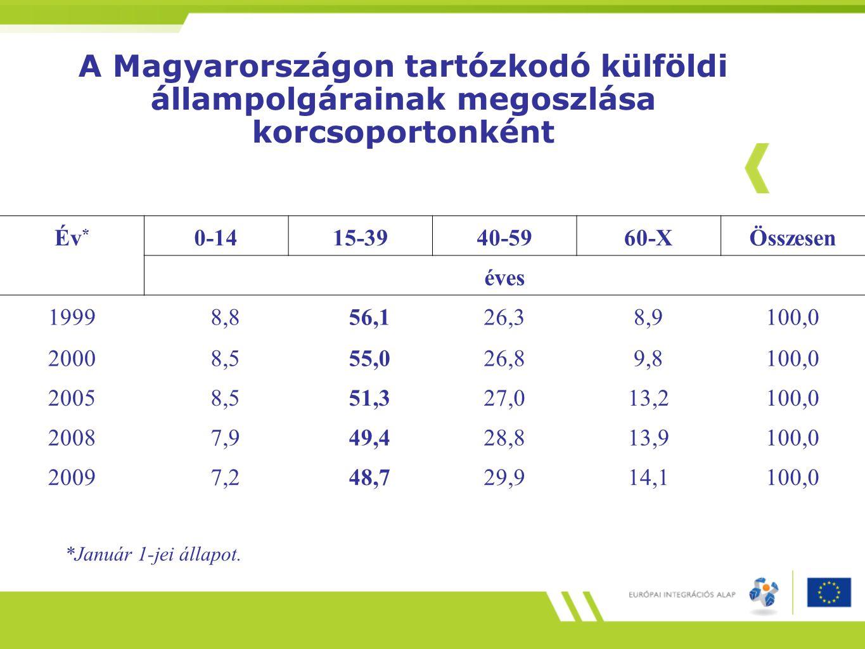 A Magyarországon tartózkodó külföldi állampolgárainak megoszlása korcsoportonként Év * 0-1415-3940-5960-XÖsszesen éves 19998,856,126,38,9100,0 20008,5