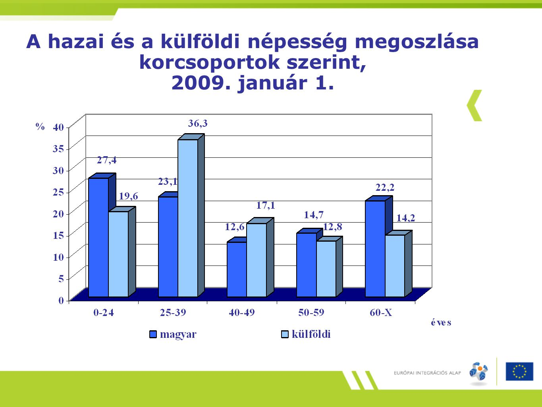 A hazai és a külföldi népesség megoszlása korcsoportok szerint, 2009. január 1.