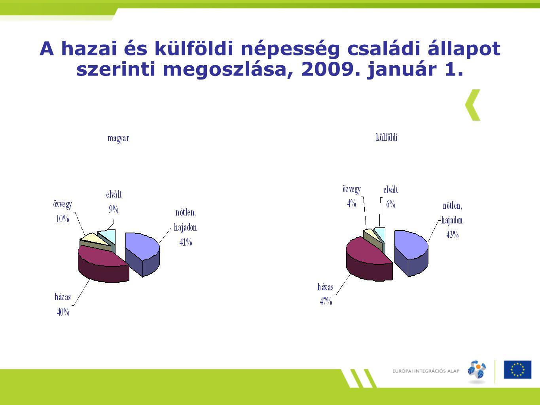 A hazai és külföldi népesség családi állapot szerinti megoszlása, 2009. január 1.