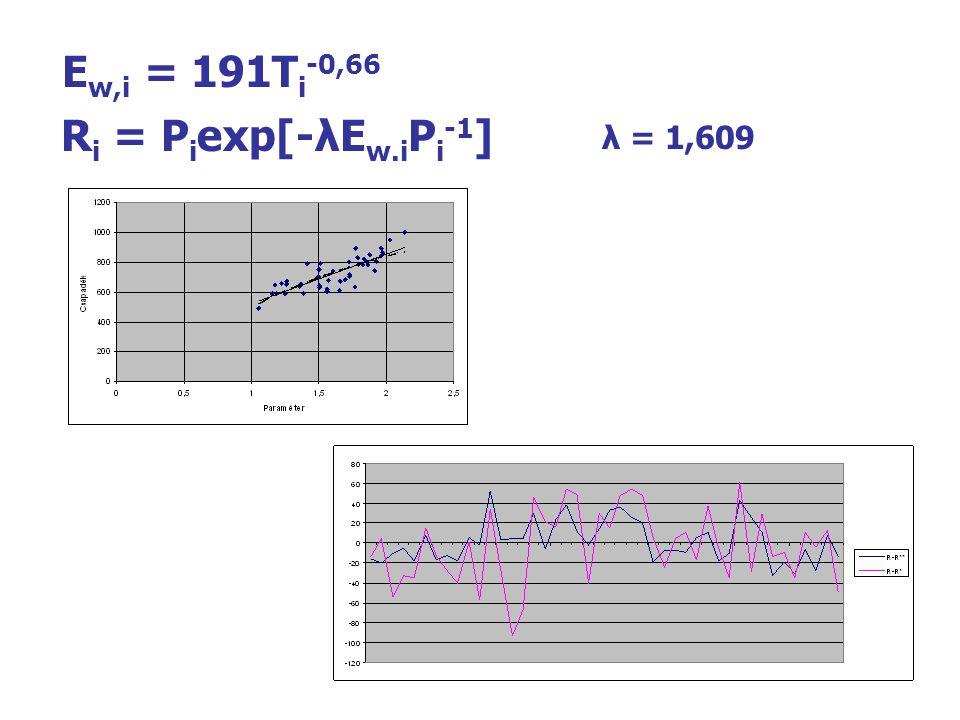 E w,i = 191T i -0,66 R i = P i exp[-λE w.i P i -1 ] λ = 1,609
