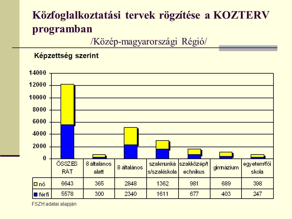 Közfoglalkoztatási tervek rögzítése a KOZTERV programban /Közép-magyarországi Régió/ Képzettség szerint FSZH adatai alapján