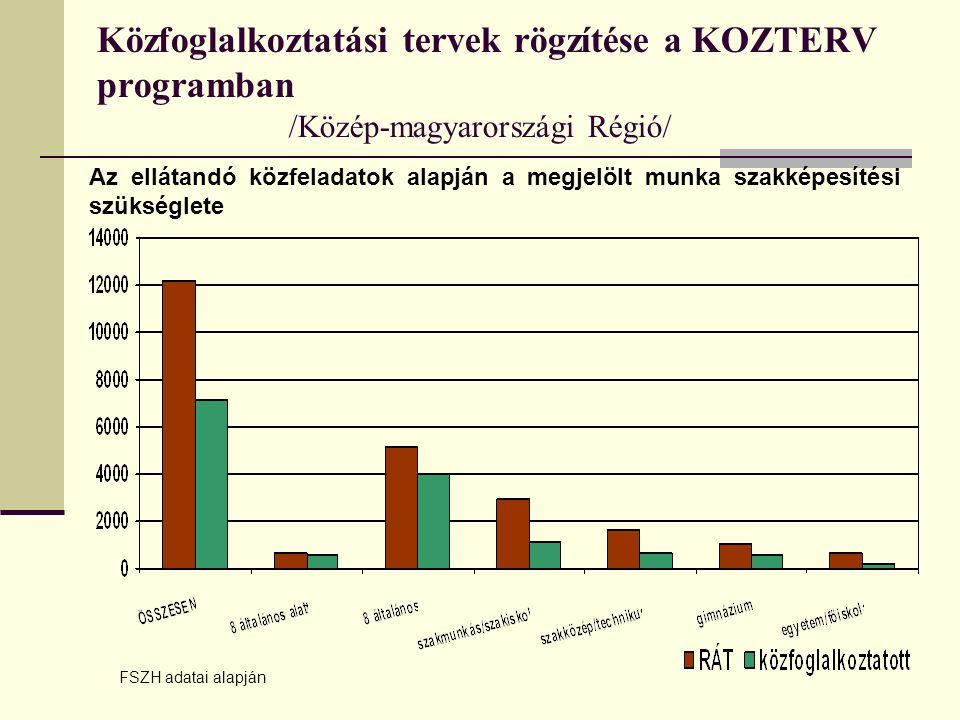 Közfoglalkoztatási tervek rögzítése a KOZTERV programban /Közép-magyarországi Régió/ Az ellátandó közfeladatok alapján a megjelölt munka szakképesítési szükséglete FSZH adatai alapján