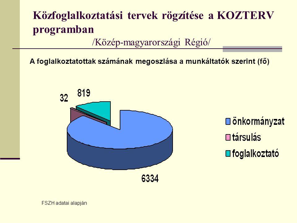 Közfoglalkoztatási tervek rögzítése a KOZTERV programban /Közép-magyarországi Régió/ A foglalkoztatottak számának megoszlása a munkáltatók szerint (fő) FSZH adatai alapján