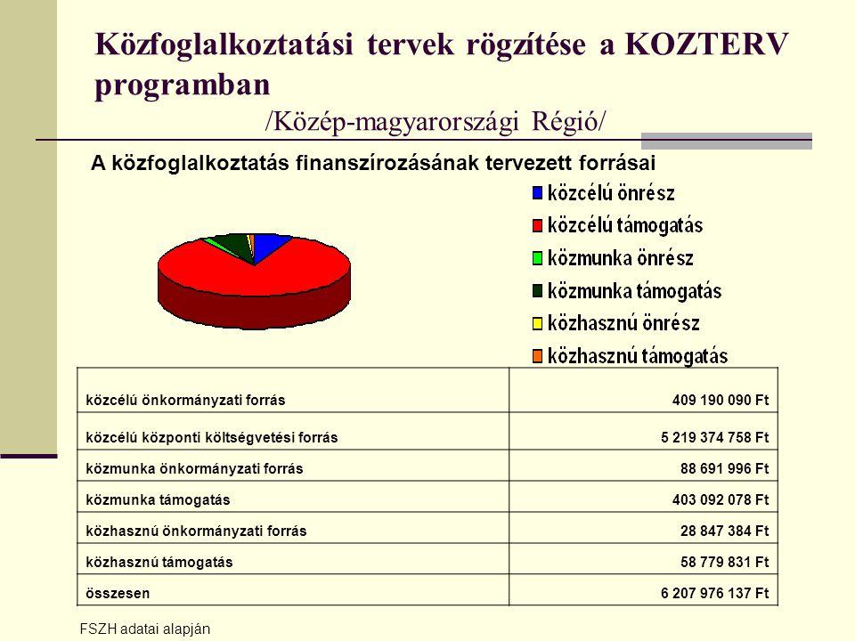 Közfoglalkoztatási tervek rögzítése a KOZTERV programban /Közép-magyarországi Régió/ közcélú önkormányzati forrás409 190 090 Ft közcélú központi költségvetési forrás5 219 374 758 Ft közmunka önkormányzati forrás88 691 996 Ft közmunka támogatás403 092 078 Ft közhasznú önkormányzati forrás28 847 384 Ft közhasznú támogatás58 779 831 Ft összesen6 207 976 137 Ft A közfoglalkoztatás finanszírozásának tervezett forrásai FSZH adatai alapján