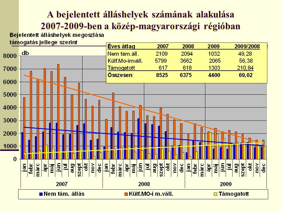 A bejelentett álláshelyek számának alakulása 2007-2009-ben a közép-magyarországi régióban
