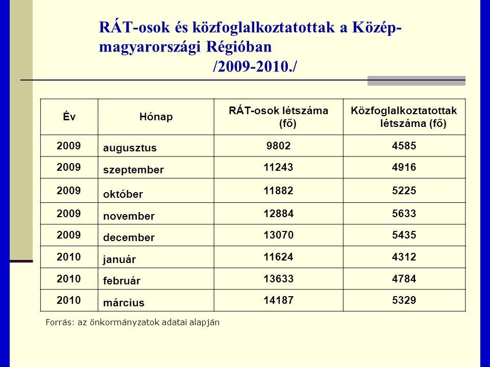 RÁT-osok és közfoglalkoztatottak a Közép- magyarországi Régióban /2009-2010./ ÉvHónap RÁT-osok létszáma (fő) Közfoglalkoztatottak létszáma (fő) 2009 augusztus 98024585 2009 szeptember 112434916 2009 október 118825225 2009 november 128845633 2009 december 130705435 2010 január 116244312 2010 február 136334784 2010 március 141875329 Forrás: az önkormányzatok adatai alapján