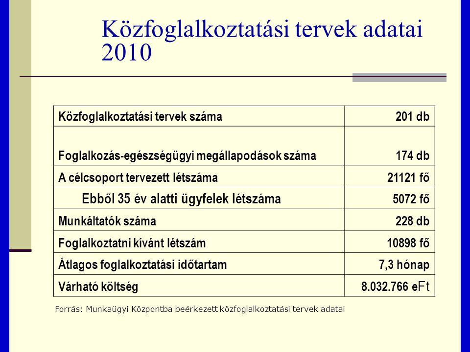 Közfoglalkoztatási tervek adatai 2010 Közfoglalkoztatási tervek száma201 db Foglalkozás-egészségügyi megállapodások száma174 db A célcsoport tervezett létszáma21121 fő Ebből 35 év alatti ügyfelek létszáma 5072 fő Munkáltatók száma228 db Foglalkoztatni kívánt létszám10898 fő Átlagos foglalkoztatási időtartam7,3 hónap Várható költség8.032.766 e Ft Forrás: Munkaügyi Központba beérkezett közfoglalkoztatási tervek adatai