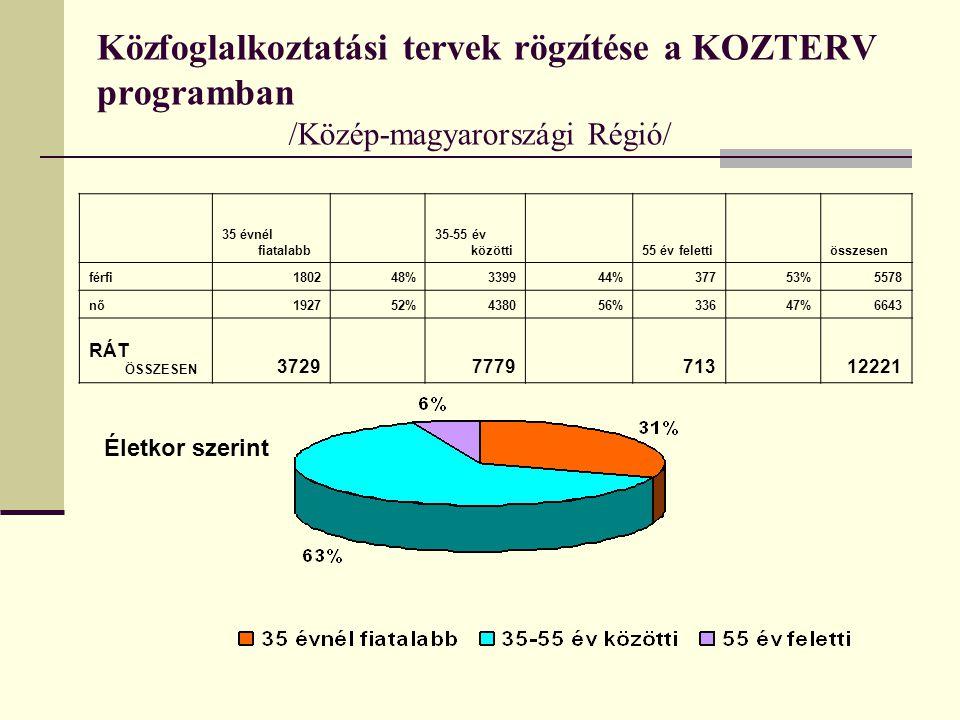 Közfoglalkoztatási tervek rögzítése a KOZTERV programban /Közép-magyarországi Régió/ 35 évnél fiatalabb 35-55 év közötti 55 év feletti összesen férfi180248%339944%37753%5578 nő192752%438056%33647%6643 RÁT ÖSSZESEN 3729 7779 713 12221 Életkor szerint