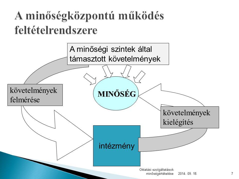 MINŐSÉG intézmény követelmények felmérése követelmények kielégítés A minőségi szintek által támasztott követelmények 2014. 09. 18.7 Oktatási szolgálta