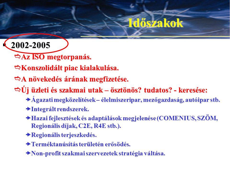 10 Időszakok  2002-2005  Az ISO megtorpanás.  Konszolidált piac kialakulása.