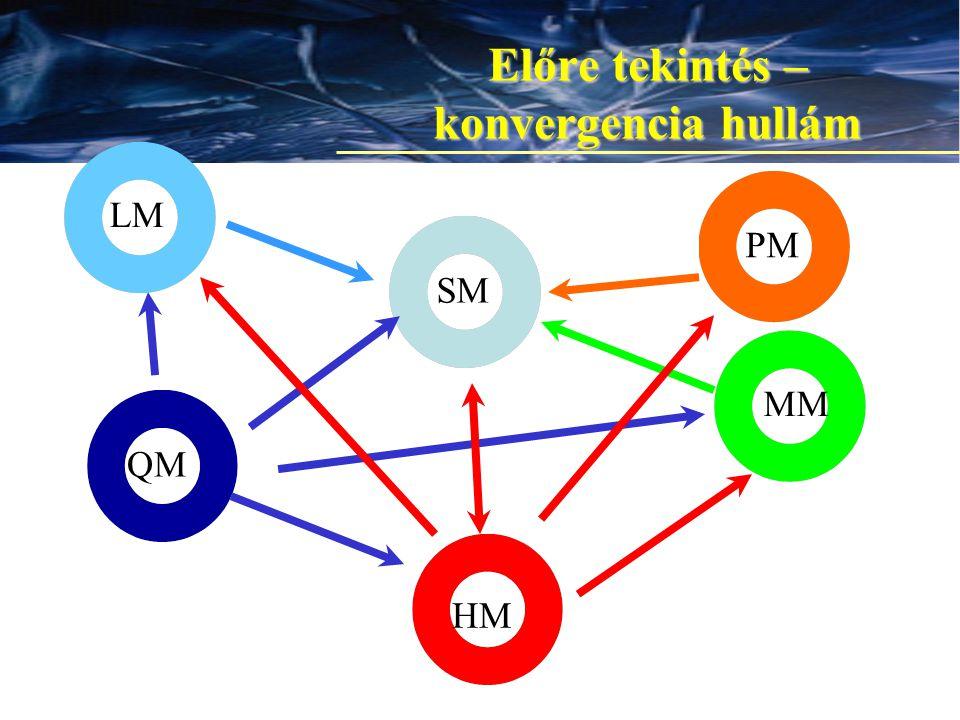 15 Előre tekintés – konvergencia hullám QM SM MM HM LM PM