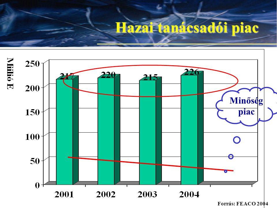6 Hazai tanácsadói piac Minőség piac Forrás: FEACO 2004