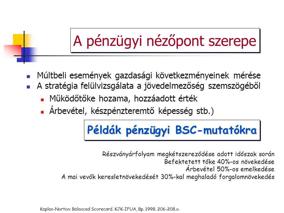 Kaplan-Norton: Balanced Scorecard. KJK-IFUA, Bp. 1998. 206-208.o. Példák pénzügyi BSC-mutatókra Részványárfolyam megkétszereződése adott időszak során