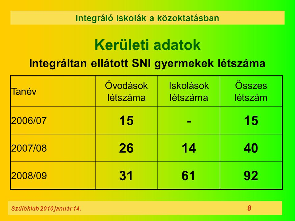 Kerületi adatok Integráltan ellátott SNI gyermekek létszáma Szülőklub 2010 január 14. 8 Integráló iskolák a közoktatásban Tanév Óvodások létszáma Isko