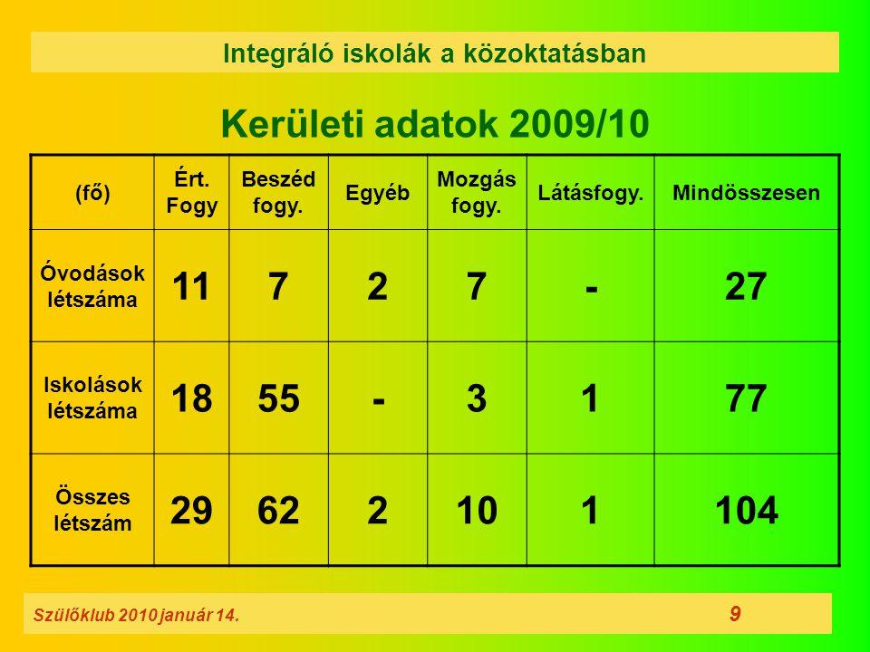 Kerületi adatok 2009/10 Szülőklub 2010 január 14. 9 Integráló iskolák a közoktatásban (fő) Ért. Fogy Beszéd fogy. Egyéb Mozgás fogy. Látásfogy.Mindöss