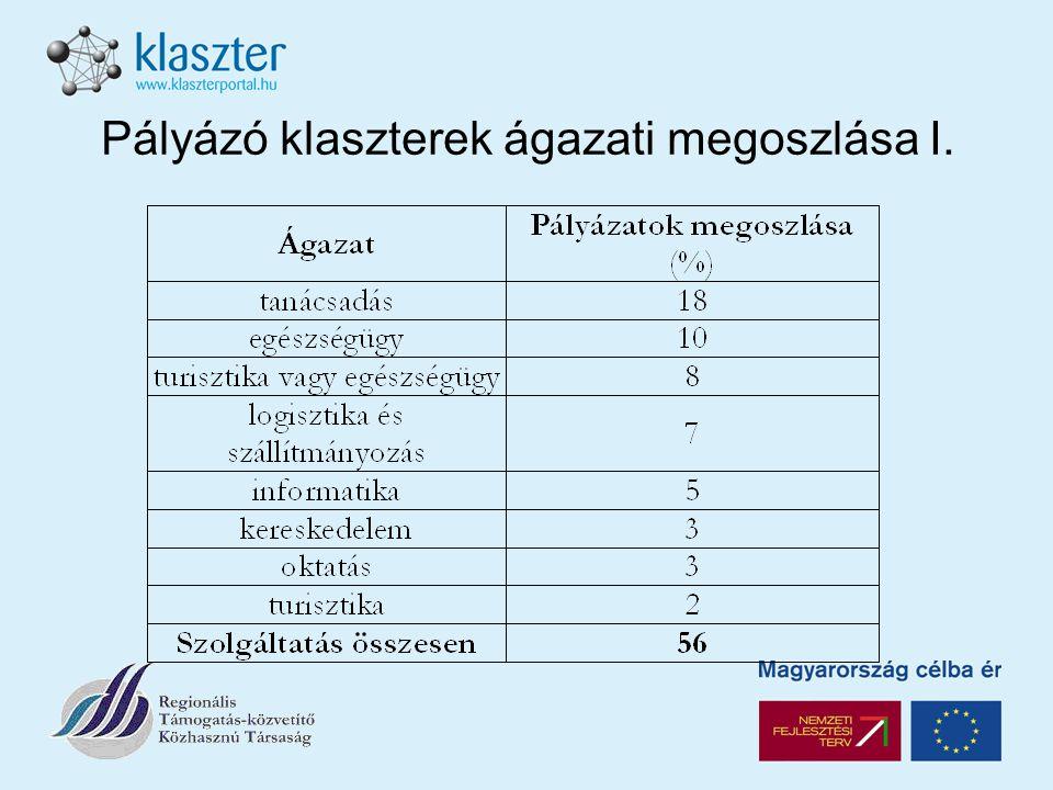 Pályázó klaszterek ágazati megoszlása II.