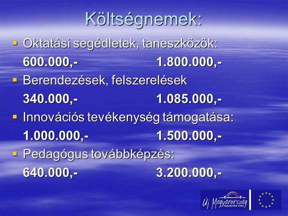 Költségnemek:  Oktatási segédletek, taneszközök: 600.000,-1.800.000,-  Berendezések, felszerelések 340.000,-1.085.000,-  Innovációs tevékenység támogatása: 1.000.000,-1.500.000,-  Pedagógus továbbképzés: 640.000,-3.200.000,-