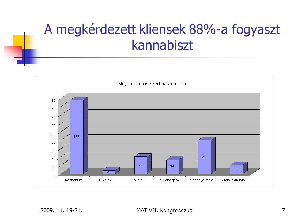 2009. 11. 19-21.MAT VII. Kongresszus7 A megkérdezett kliensek 88%-a fogyaszt kannabiszt