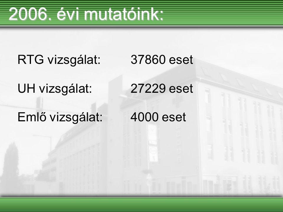 2006. évi mutatóink: RTG vizsgálat: 37860 eset UH vizsgálat: 27229 eset Emlő vizsgálat: 4000 eset
