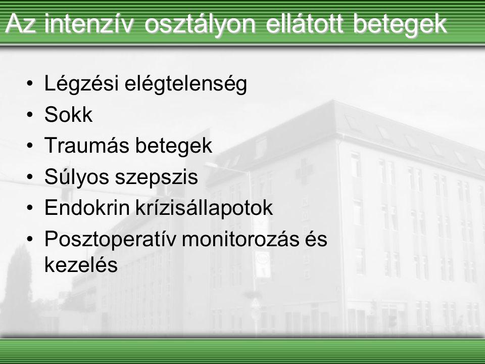 Az intenzív osztályon ellátott betegek Légzési elégtelenség Sokk Traumás betegek Súlyos szepszis Endokrin krízisállapotok Posztoperatív monitorozás és
